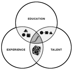 Talent Diagram