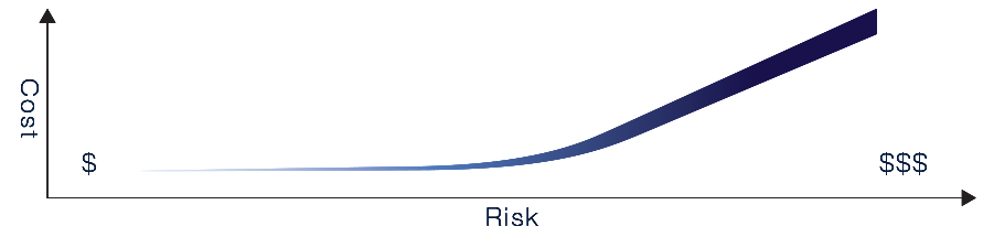 Mitigating Risk and minimizing the cost of designing a product